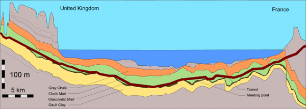 Eurotunnel English Channel tunnel geological profile.